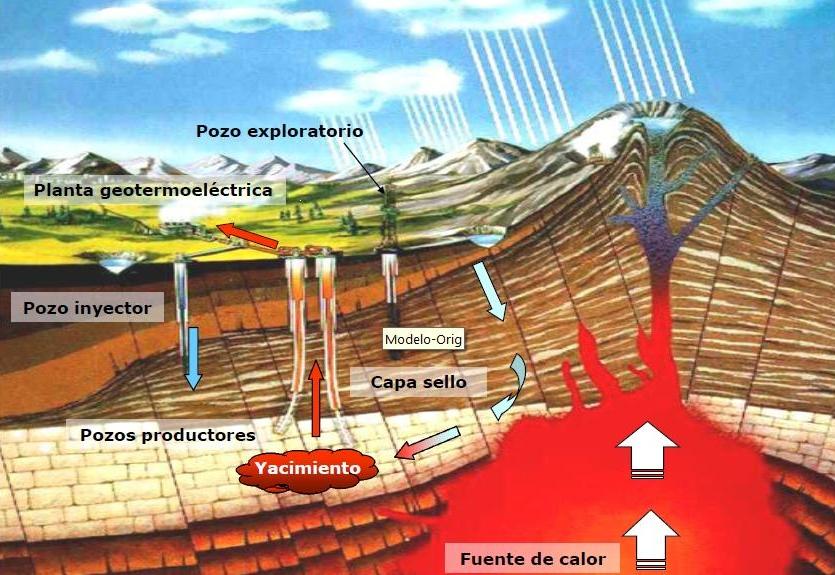 Culturizate la energ a - En que consiste la energia geotermica ...