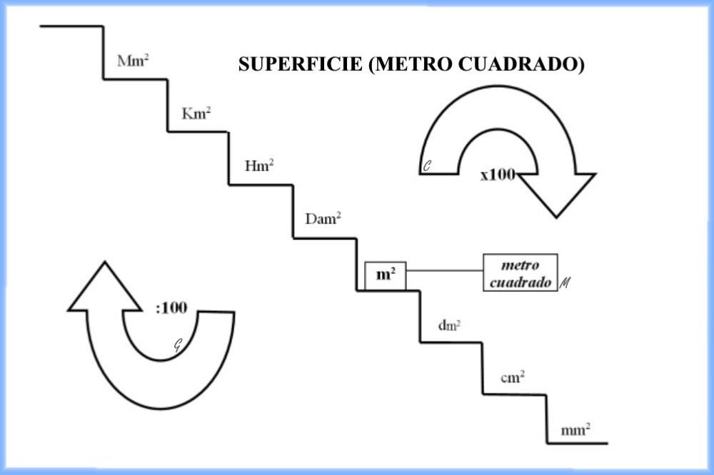 Esquemas galledor sistema internacional de medida superficie metro cuadrado - Pasar de metros a metros cuadrados ...