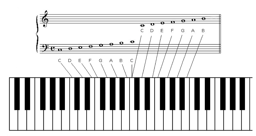 Learn Piano Fast Music Theory