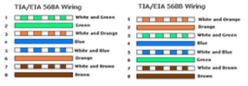 Cara Membuat Dan Memasang Kabel LAN UTP Stright Dan Cross