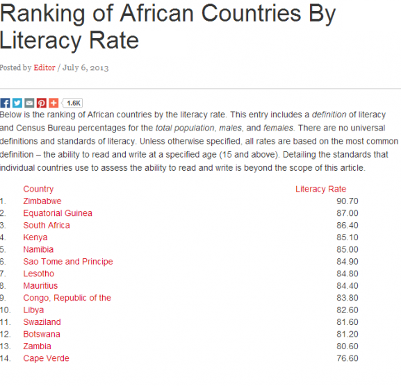 kenya is no 4 in africa in look at this the kenyan daily post featured