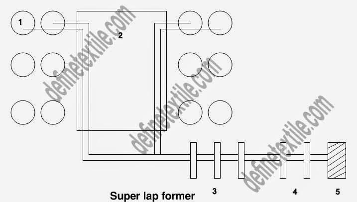super-lap-former
