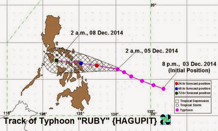 Typhoon Ruby Track