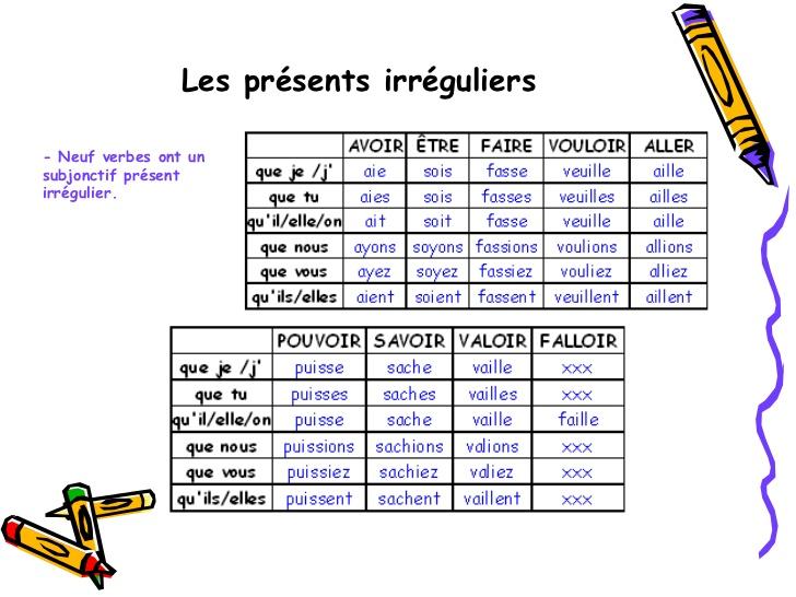 Boscoblog Le Coin Francais Le Subjonctif Present