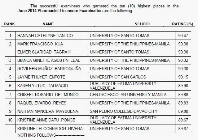 Top 10 Pharmacist board exam june 2014