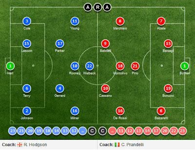 Lineups England vs Italy