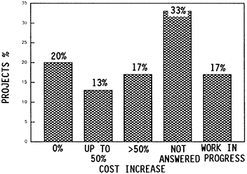 FIG. 7: DELAY IN COMPLETION TIME OF PROJECTS