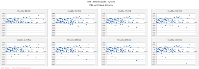 SPX Short Options Straddle Scatter Plot IV Rank versus P&L - 52 DTE - Risk:Reward Exits