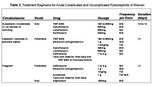 Oxacillin renal dosage for cipro