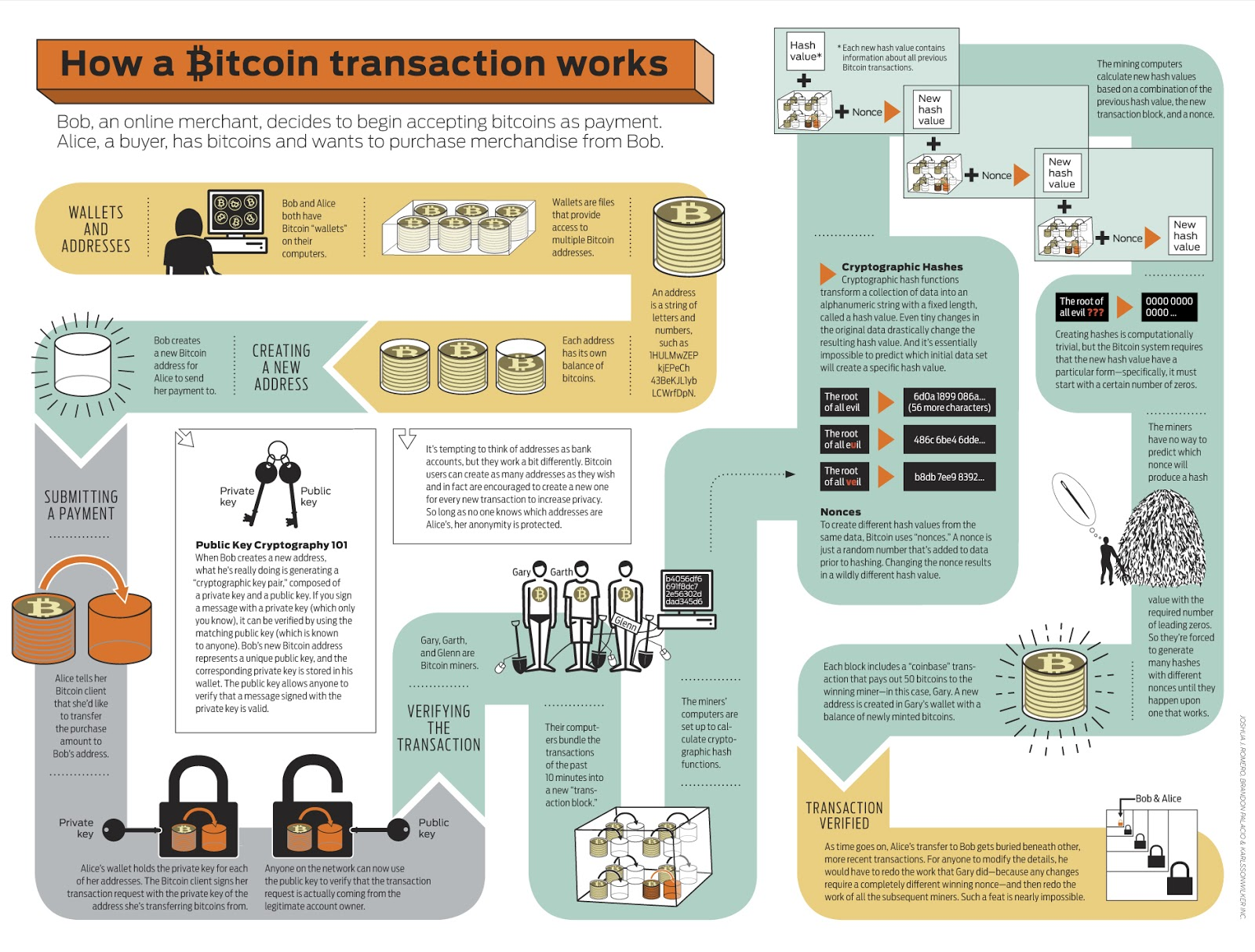 Bitcoin Chart Care, Josh Wieder, IEEE