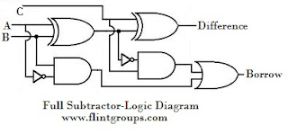 half subtractor and full subtractor flintgroups rh flintgroups com logic diagram for half subtractor and full subtractor