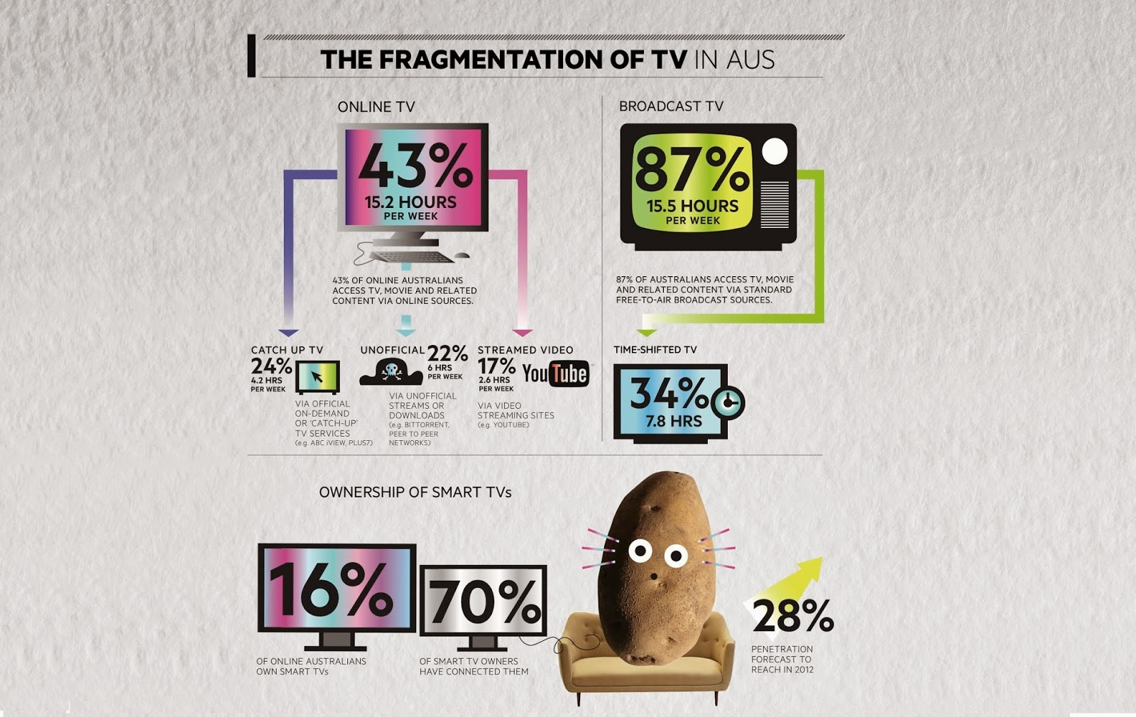 australia tv infographic