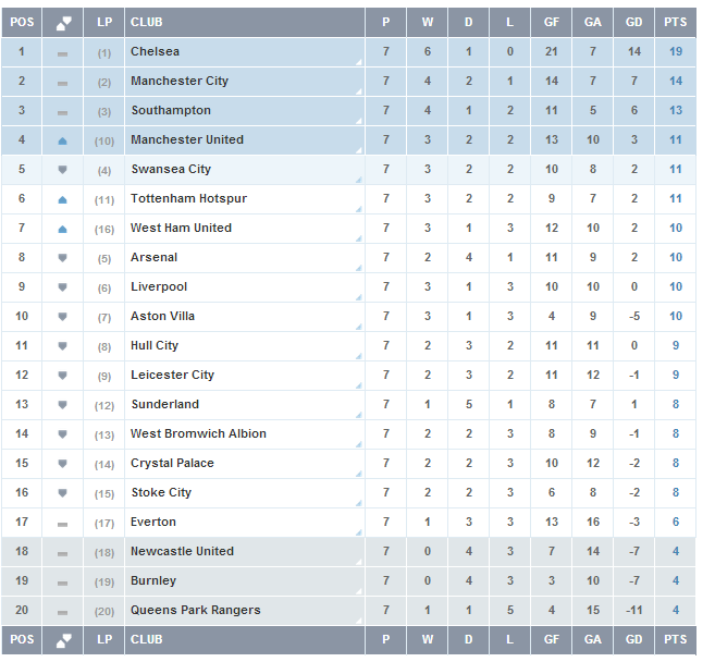 Barclays premier league becoming more premier football for Football results table