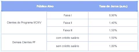 Taxa para financiar imoveis