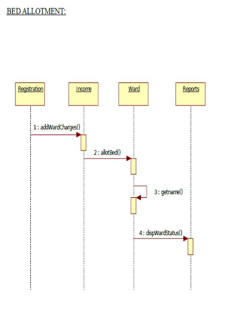 UML Sequence Diagram for Hospital Management Bed Allotment