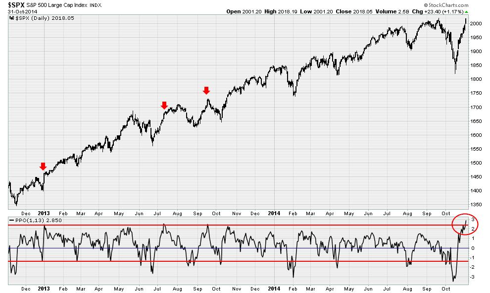 SPY SPX Stock Chart Analysis Technical Market Timing