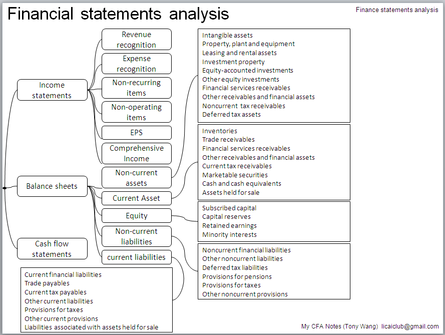 financial statements 4 essay