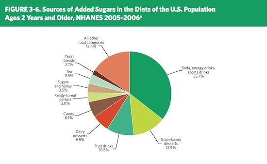 Straightening out the sugar story