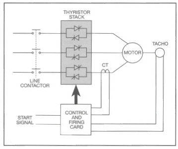 soft start motor starter wiring diagram repair manuals and image wiring diagrams