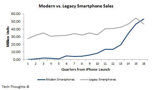 Modern vs. Legacy Smartphone Sales