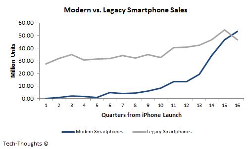 Modern vs. Legacy Smartphone Sales