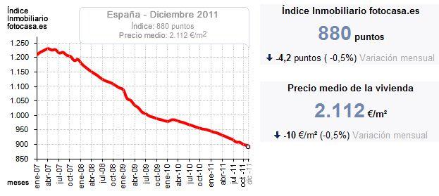 Цены на недвижимость в испании динамика