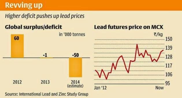 Lead up on supply concerns