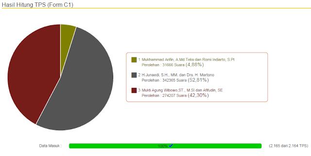 Dibawah Target, Angka Partisipasi Pilkada Pemalang Hanya 60,12 %