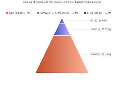 income pyramid