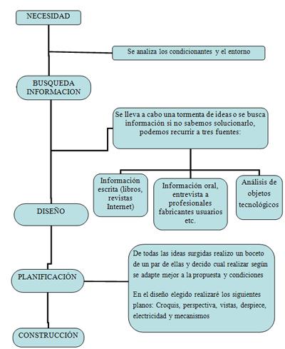 hoja calculo presupuesto proyecto investigacion: