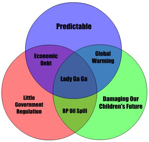 Venn diagram of government powers muckeenidesign venn ccuart Choice Image