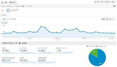 Google Analytics 2013年11月データ