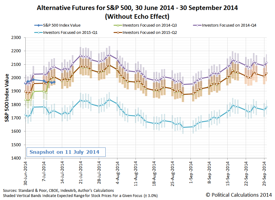 Alternative Futures for the S&P 500, 30 June 2014 through 30 September 2014, Snapshot on 11 July 2014