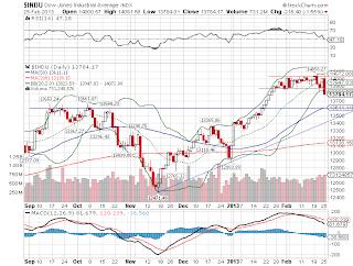 Queda no índice Dow Jones