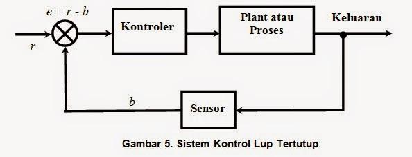 Prinsip dasar kontrol otomatis atau plc mesin news dengan kuantitas referensi set point untuk menghasilkan output yang diinginkan gambar 5 di bawah menunjukan blok diagram sistem kontrol tertutup ccuart Gallery