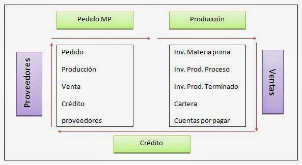 Producción-Venta-Cobro-Pago-plan de inversion