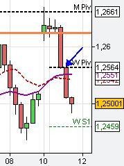 Timing Trading Startegies
