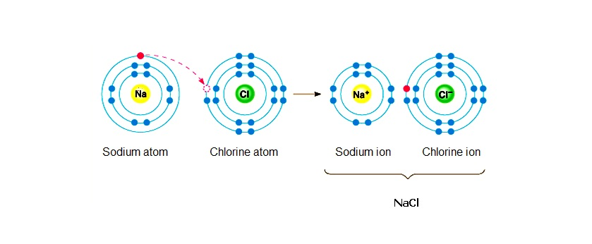 Fig. I.2: The reaction of Na atom with Cl atom is an oxidation – reduction reaction but there is no O2 or H2 in the reactants or in the products. An electron is transferred from the Na atom – which is oxidized – to the chlorine atom which is reduced.
