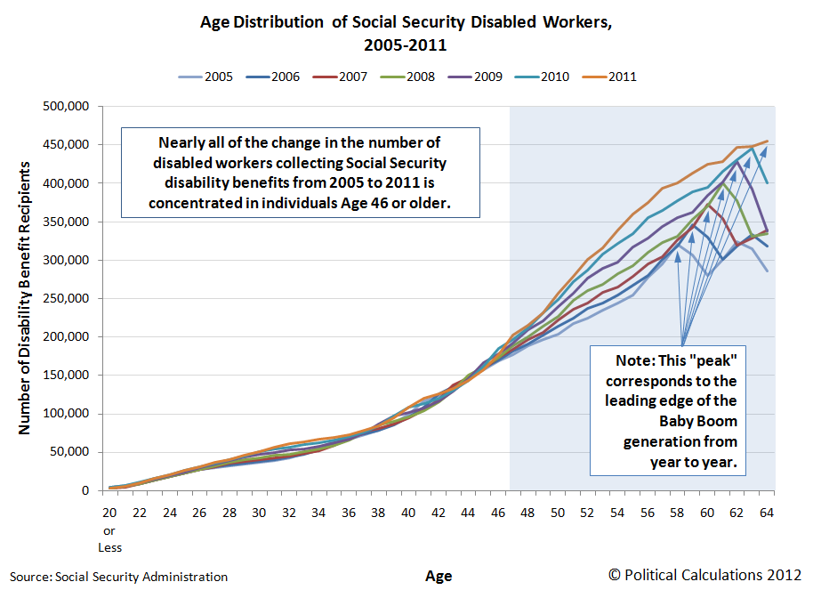 Age Distribution of Social Security Disabled Workers, 2005-2011