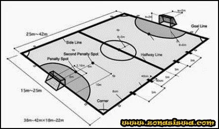 Peraturan Futsal | www.zonasiswa.com