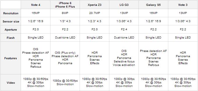 Kamera Nexus 6 Terbaru yang sangat handal