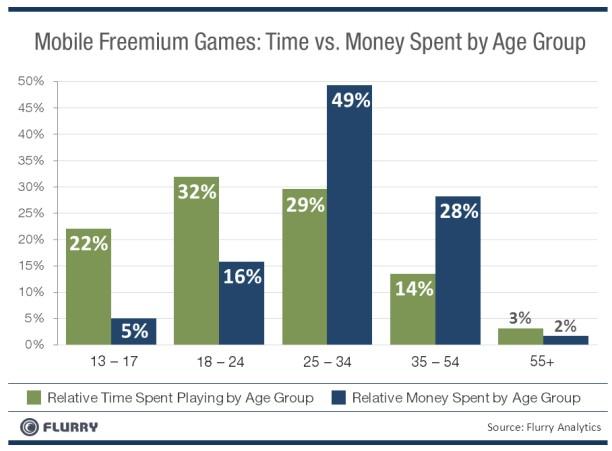 les jeux mobiles freemium