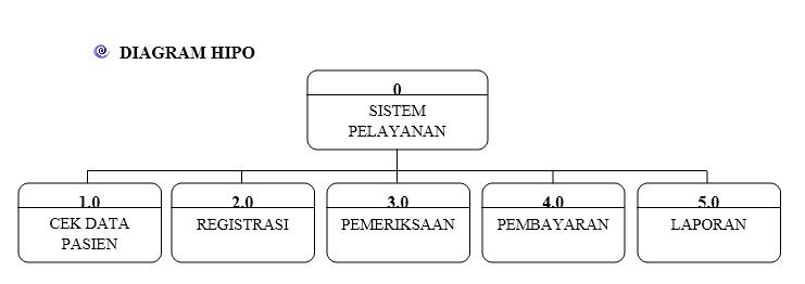 Contoh perancangan dfd sistem informasi pelayanan pasien pada diagram hipo sistem informasi pelayanan pasien pada poliklinik ccuart Image collections