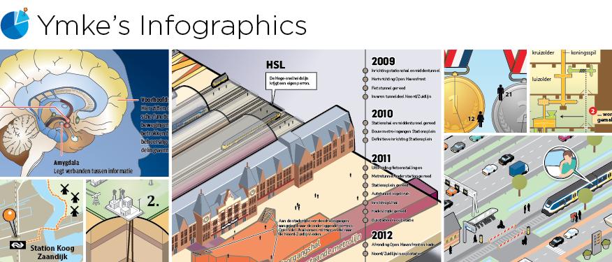Ymke's Infographics