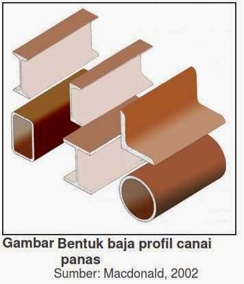 BENTUK BAJA PROFIL CANAI PANAS