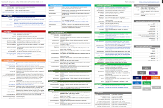 Picture of the CRM 2013 Cheat Sheet Client API A3 with a link to the PDF