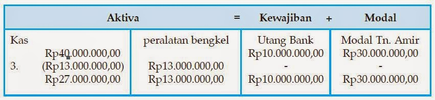 Cara dan Aturan Pencatatan Persamaan Dasar Akuntansi 2