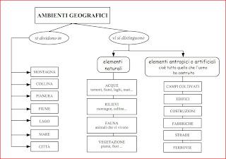 Il blog delle maestre febbraio 2012 - Diversi analisi grammaticale ...
