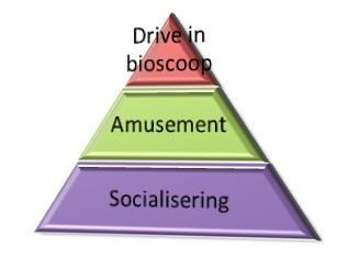 Concepten en trends for Drive in bioscoop
