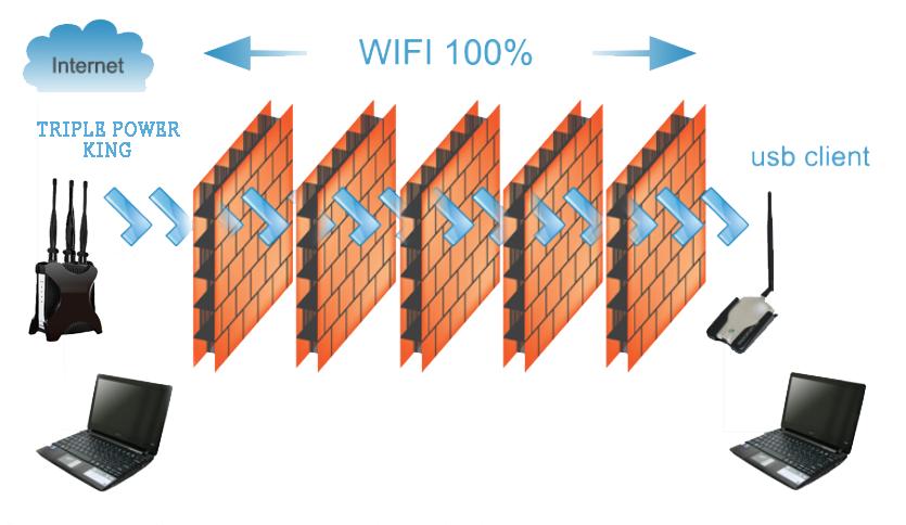 Мощный профессиональный Wi-Fi роутер для дома и офиса Power King Triple Extreme 300 Mbps 15z